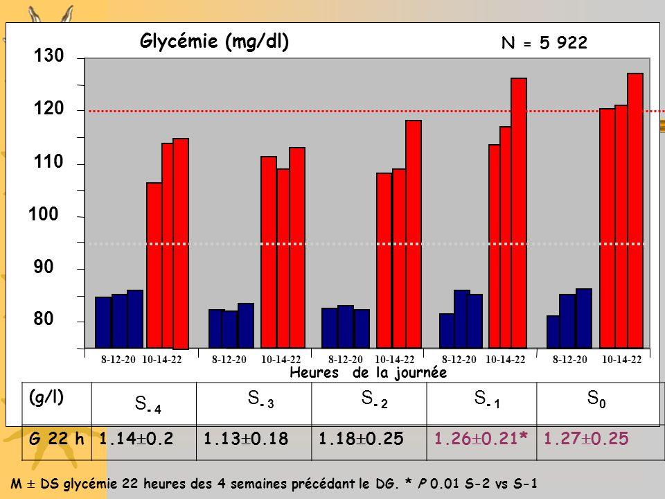 80 90 100 110 120 130 S - 4 S - 3 S - 2 S - 1 S0S0 8-12-20 10-14-22 Glycémie (mg/dl) 8-12-20 10-14-22 Heures de la journée (g/l) G 22 h1.14 0.21.13 0.181.18 0.251.26 0.21*1.27 0.25 M DS glycémie 22 heures des 4 semaines précédant le DG.