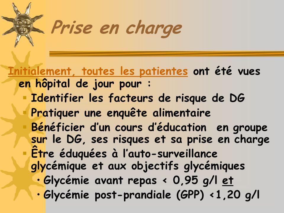 Prise en charge Initialement, toutes les patientes ont été vues en hôpital de jour pour : Identifier les facteurs de risque de DG Pratiquer une enquête alimentaire Bénéficier dun cours déducation en groupe sur le DG, ses risques et sa prise en charge Être éduquées à lauto-surveillance glycémique et aux objectifs glycémiques Glycémie avant repas < 0,95 g/l et Glycémie post-prandiale (GPP) <1,20 g/l