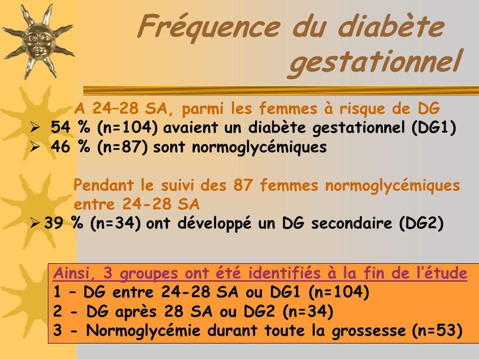 Fréquence du diabète gestationnel A 24–28 SA, parmi les femmes à risque de DG 54 % (n=104) avaient un diabète gestationnel (DG1) 46 % (n=87) sont normoglycémiques Pendant le suivi des 87 femmes normoglycémiques entre 24-28 SA 39 % (n=34) ont développé un DG secondaire (DG2) Ainsi, 3 groupes ont été identifiés à la fin de létude 1 – DG entre 24-28 SA ou DG1 (n=104) 2 - DG après 28 SA ou DG2 (n=34) 3 - Normoglycémie durant toute la grossesse (n=53)