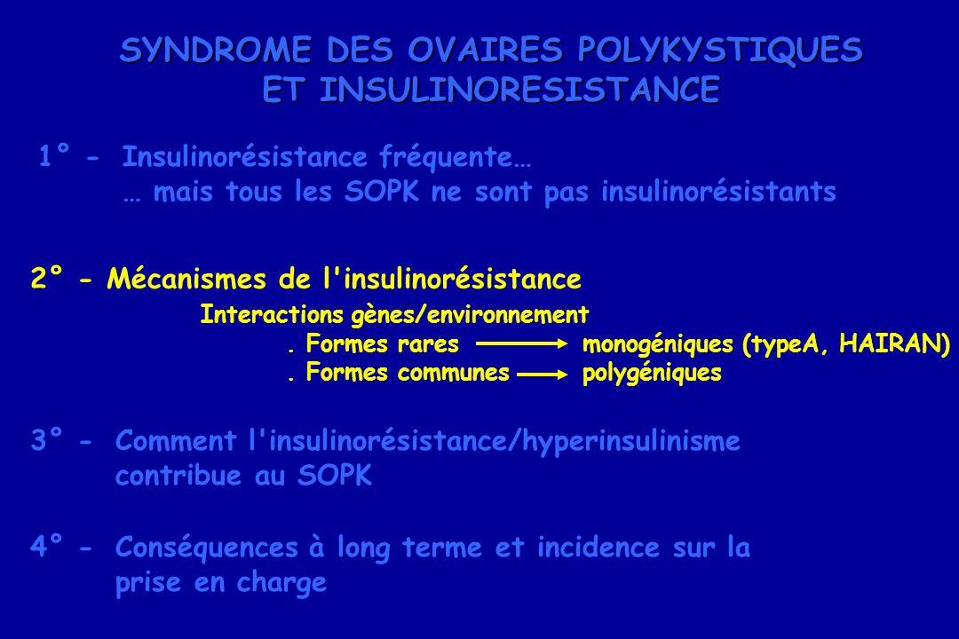 SYNDROME DES OVAIRES POLYKYSTIQUES ET INSULINORESISTANCE 1° -Insulinorésistance fréquente… … mais tous les SOPK ne sont pas insulinorésistants 2° - Mé