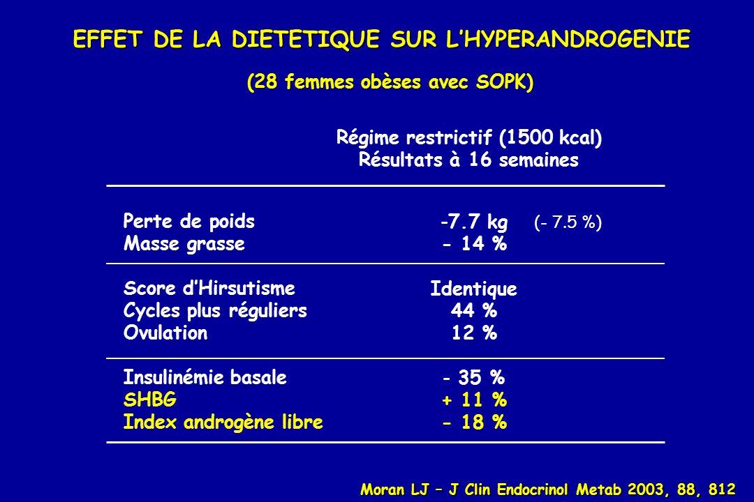 EFFET DE LA DIETETIQUE SUR LHYPERANDROGENIE (28 femmes obèses avec SOPK) Perte de poids Masse grasse Score dHirsutisme Cycles plus réguliers Ovulation