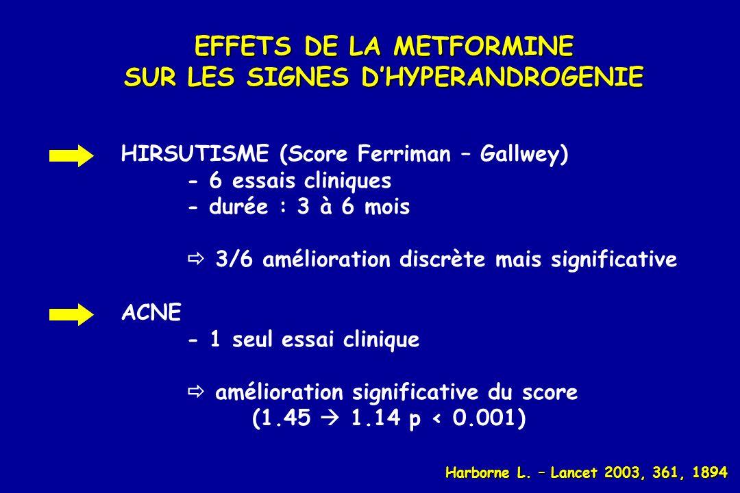 EFFETS DE LA METFORMINE SUR LES SIGNES DHYPERANDROGENIE HIRSUTISME (Score Ferriman – Gallwey) - 6 essais cliniques - durée : 3 à 6 mois 3/6 améliorati