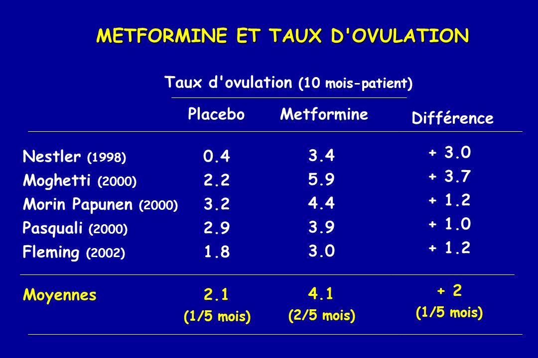 METFORMINE ET TAUX D'OVULATION Taux d'ovulation (10 mois-patient) PlaceboMetformine Nestler (1998) Moghetti (2000) Morin Papunen (2000) Pasquali (2000
