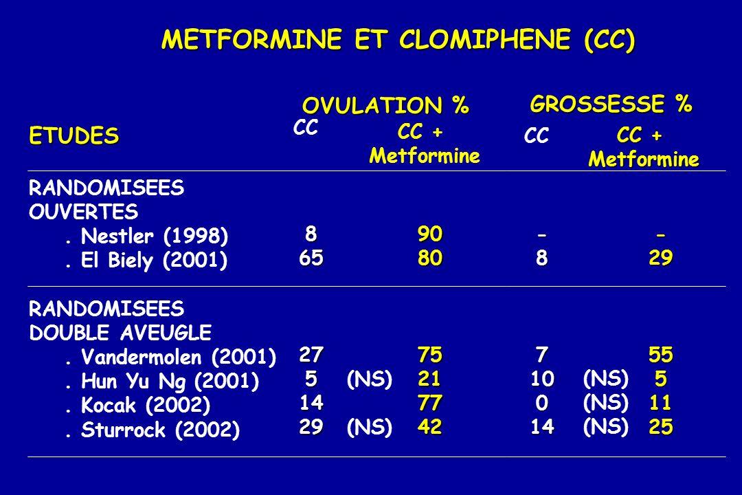 METFORMINE ET CLOMIPHENE (CC) ETUDES RANDOMISEES OUVERTES. Nestler (1998). El Biely (2001) RANDOMISEES DOUBLE AVEUGLE. Vandermolen (2001). Hun Yu Ng (