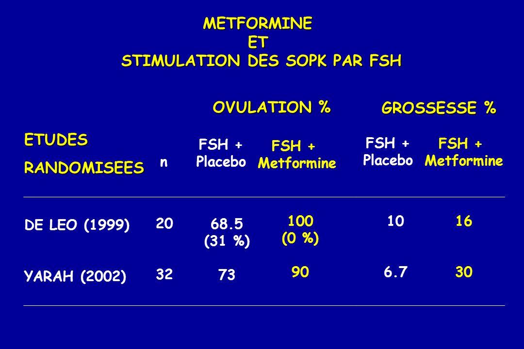 METFORMINEET STIMULATION DES SOPK PAR FSH DE LEO (1999) YARAH (2002) OVULATION % FSH + Placebo FSH + Metformine n 20 32 68.5 (31 %) 73 100 (0 %) 90 GR