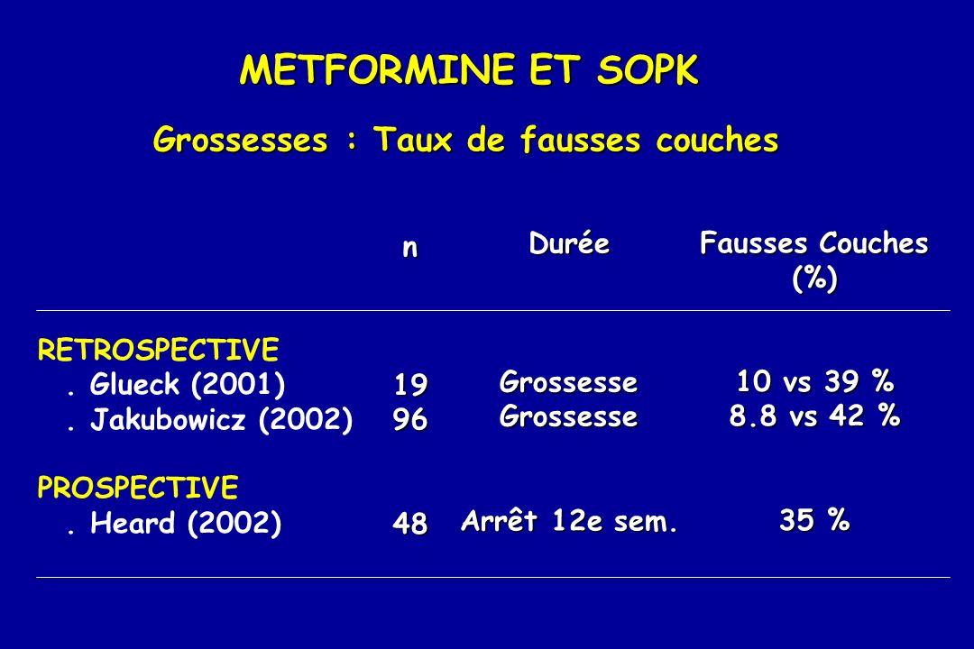 METFORMINE ET SOPK Grossesses : Taux de fausses couches RETROSPECTIVE. Glueck (2001). Jakubowicz (2002) PROSPECTIVE. Heard (2002) n199648 DuréeGrosses