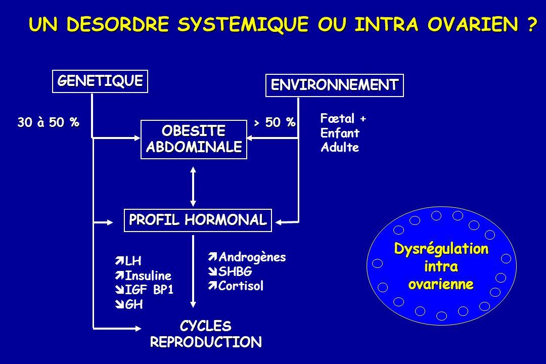 GENETIQUE OBESITEABDOMINALE PROFIL HORMONAL CYCLESREPRODUCTION ENVIRONNEMENT 30 à 50 % > 50 % > 50 % Fœtal + Enfant Adulte Androgènes SHBG Cortisol LH