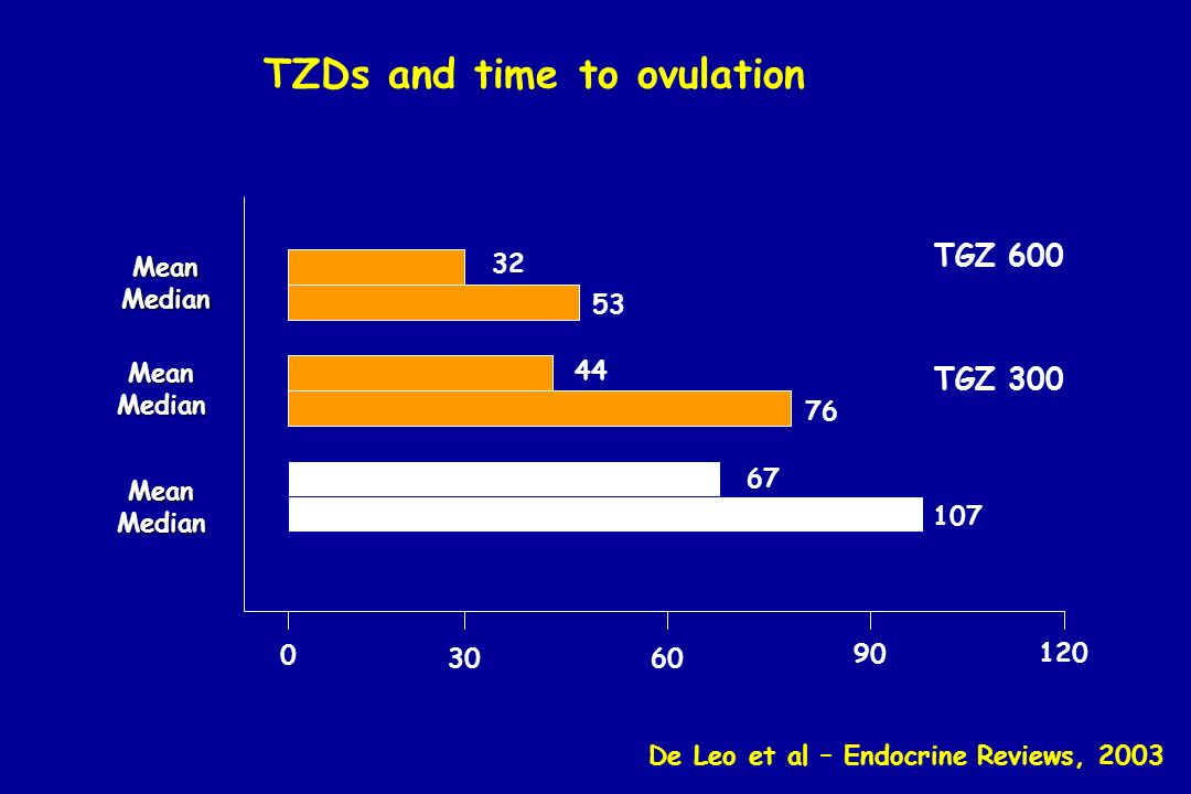 TGZ 600 TGZ 300 32 53 44 76 67 107 0 3060 90 120 MeanMedian MeanMedian MeanMedian De Leo et al – Endocrine Reviews, 2003 TZDs and time to ovulation