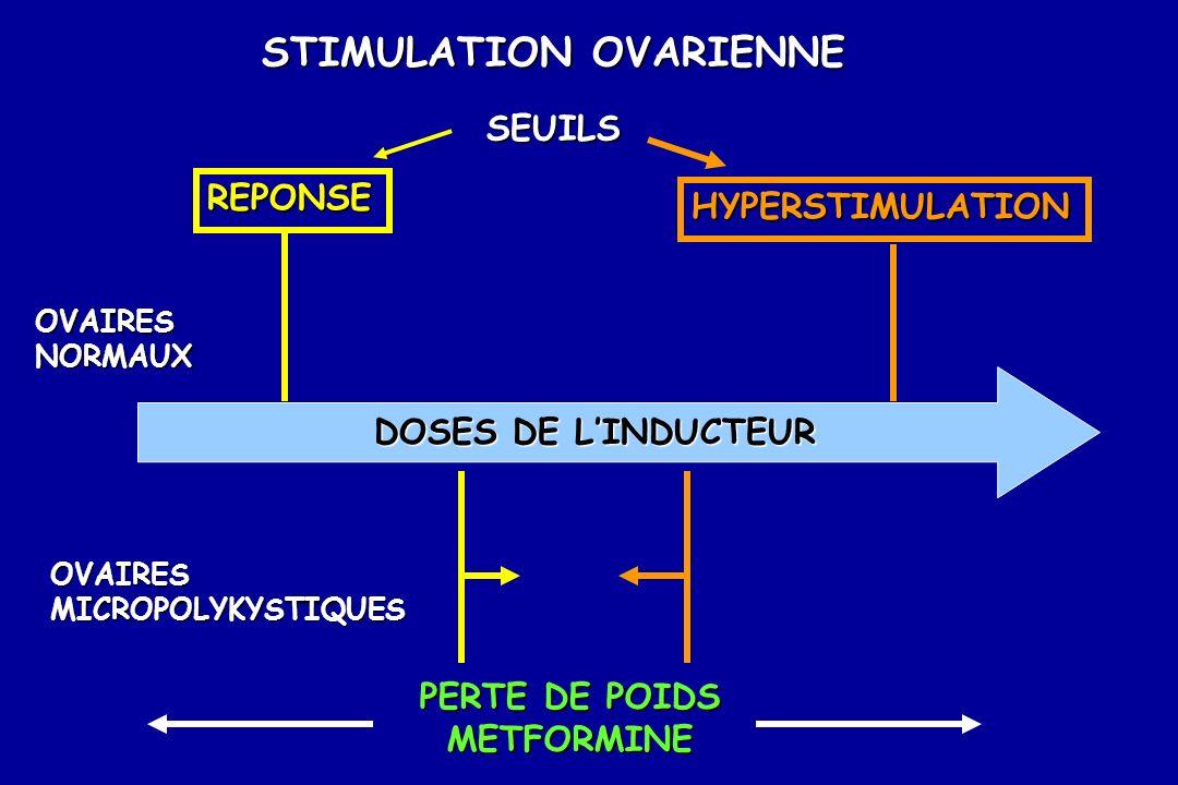 STIMULATION OVARIENNE SEUILS REPONSE HYPERSTIMULATION OVAIRESNORMAUX OVAIRESMICROPOLYKYSTIQUES PERTE DE POIDS METFORMINE DOSES DE LINDUCTEUR