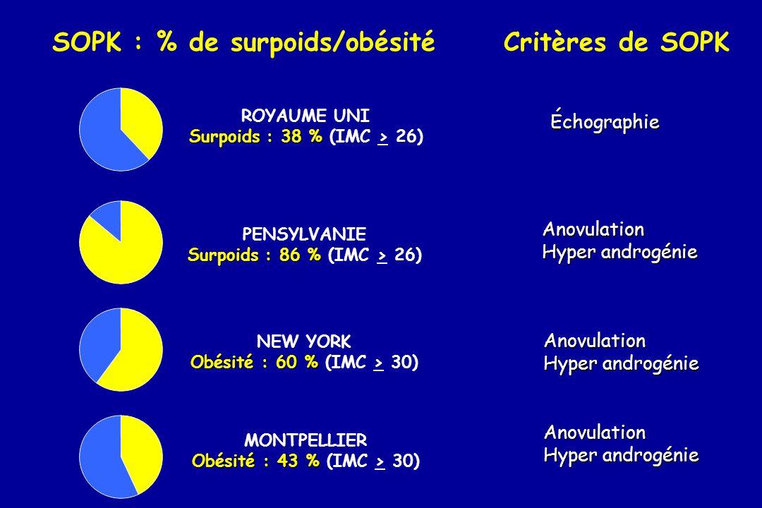 OVAIRES MICROPOLYKYSTIQUES CHU Montpellier Morphotype Gynoïde T/H < 0.8 Androïde T/H > 0.8 10 % IMC > 25 90 % IMC > 25 Nombre Age (ans) IMC (kg/m²) T/H 74 24 + 5 28.4 + 7.1 0.78 + 0.08