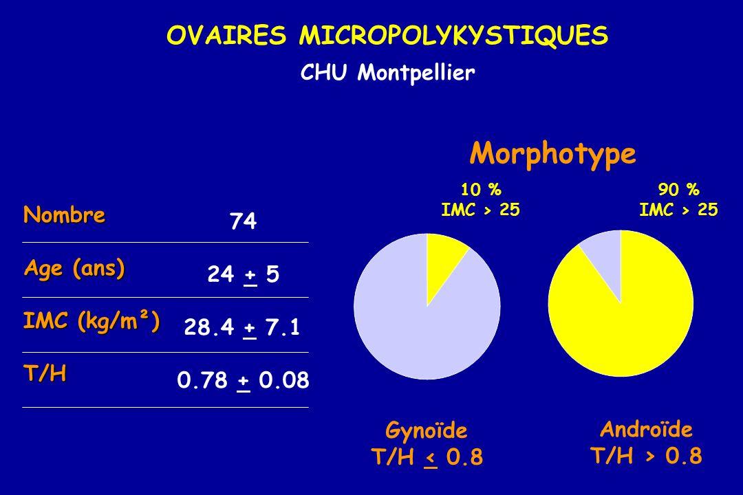 OVAIRES MICROPOLYKYSTIQUES CHU Montpellier Morphotype Gynoïde T/H < 0.8 Androïde T/H > 0.8 10 % IMC > 25 90 % IMC > 25 Nombre Age (ans) IMC (kg/m²) T/