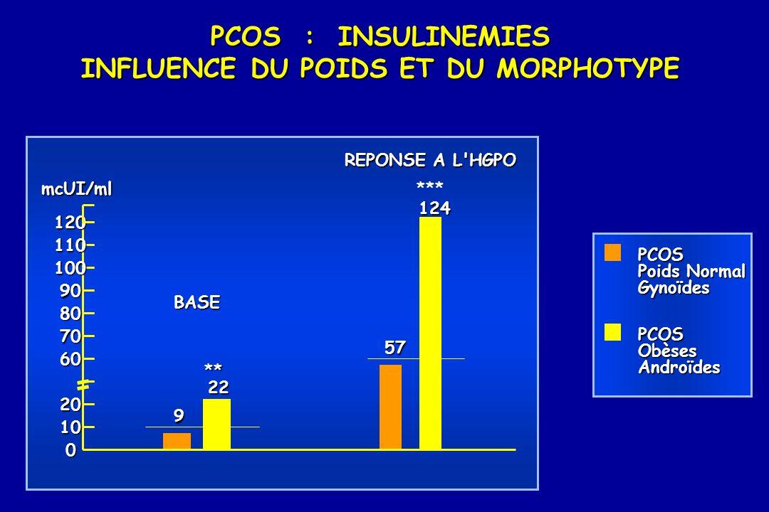 PCOS : INSULINEMIES INFLUENCE DU POIDS ET DU MORPHOTYPE PCOS Poids Normal Gynoïdes PCOSObèsesAndroïdes 120 110 100 90 80 70 60 20 10 0 9 22 57 124 BAS
