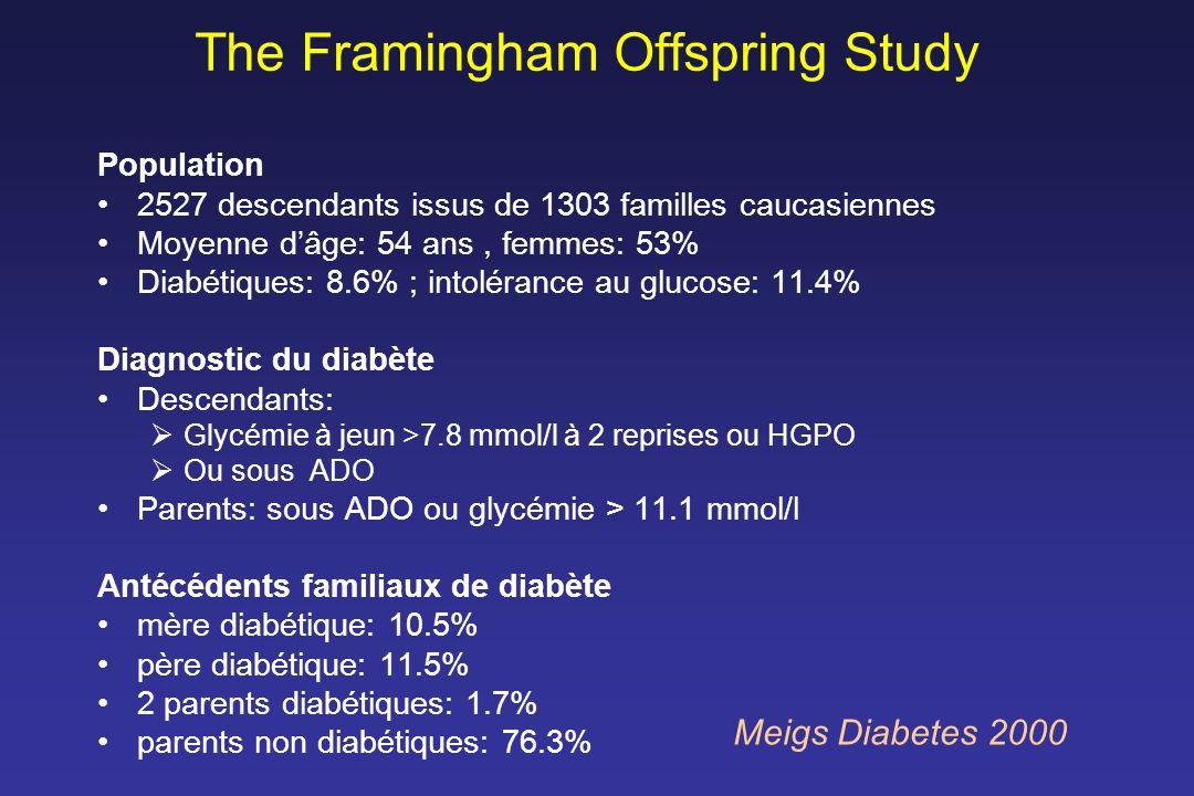 The Framingham Offspring Study Population 2527 descendants issus de 1303 familles caucasiennes Moyenne dâge: 54 ans, femmes: 53% Diabétiques: 8.6% ; i