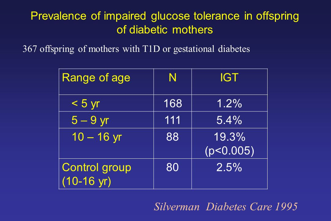 Prevalence of impaired glucose tolerance in offspring of diabetic mothers Range of ageNIGT < 5 yr1681.2% 5 – 9 yr1115.4% 10 – 16 yr8819.3% (p<0.005) C