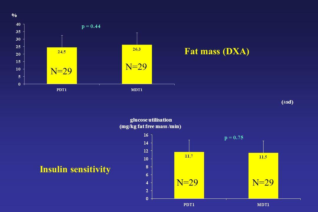 % Insulin sensitivity Fat mass (DXA) p = 0.44 p = 0.75 glucose utilisation (mg/kg fat free mass /min) (±sd) N=29