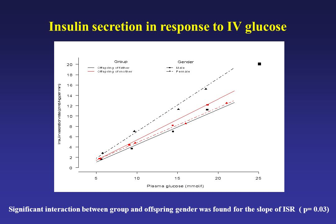 Insulin secretion in response to IV glucose Significant interaction between group and offspring gender was found for the slope of ISR ( p= 0.03)