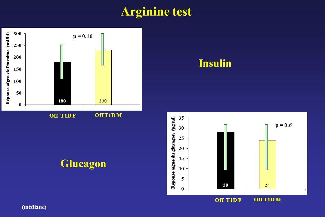 Arginine test Off T1D F Off T1D M p = 0.10 (médiane) Insulin Glucagon p = 0.6 Off T1D F Off T1D M