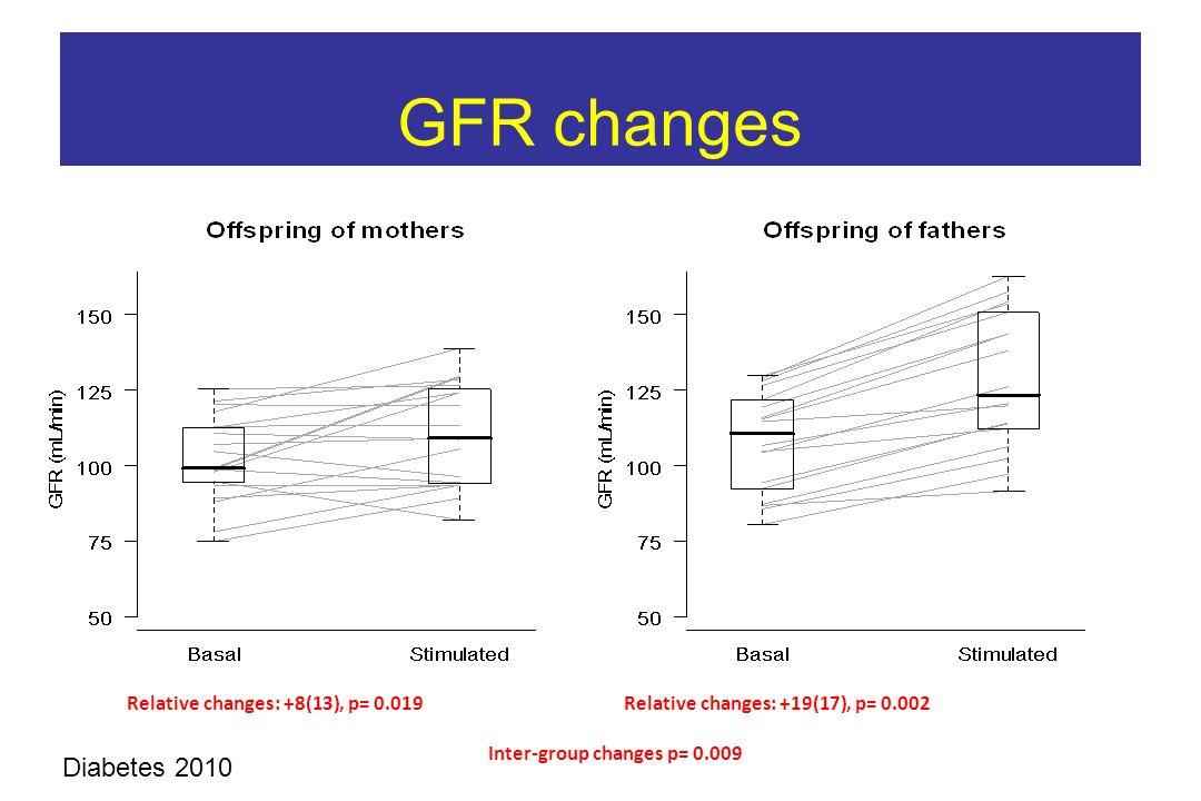 GFR changes Relative changes: +8(13), p= 0.019 Relative changes: +19(17), p= 0.002 Inter-group changes p= 0.009 Diabetes 2010