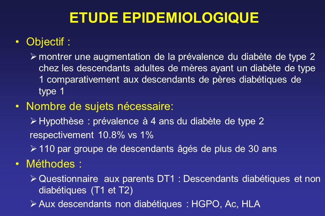 ETUDE EPIDEMIOLOGIQUE Objectif : montrer une augmentation de la prévalence du diabète de type 2 chez les descendants adultes de mères ayant un diabète
