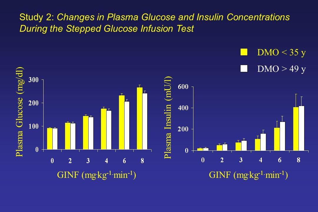 Plasma Glucose (mg/dl) Plasma Insulin (mU/l) GINF (mg. kg -1. min -1 ) DMO > 49 y DMO < 35 y Study 2: Changes in Plasma Glucose and Insulin Concentrat