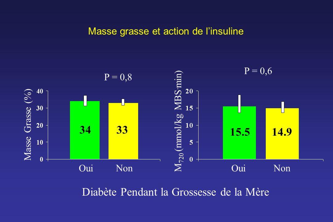 Masse grasse et action de linsuline Diabète Pendant la Grossesse de la Mère Oui Non M 720 (mmol/kg MBS. min) P = 0,6 15.514.9 Oui Non Masse Grasse (%)
