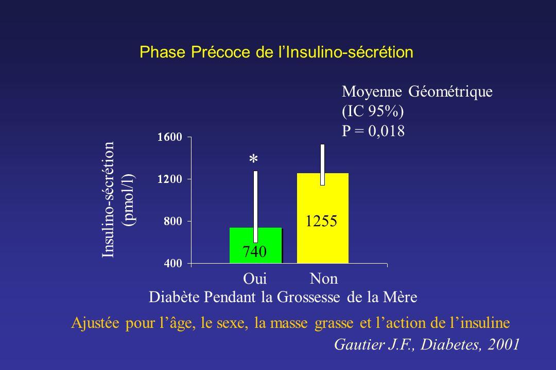 Diabète Pendant la Grossesse de la Mère Oui Non Insulino-sécrétion (pmol/l) Phase Précoce de lInsulino-sécrétion * Moyenne Géométrique (IC 95%) P = 0,