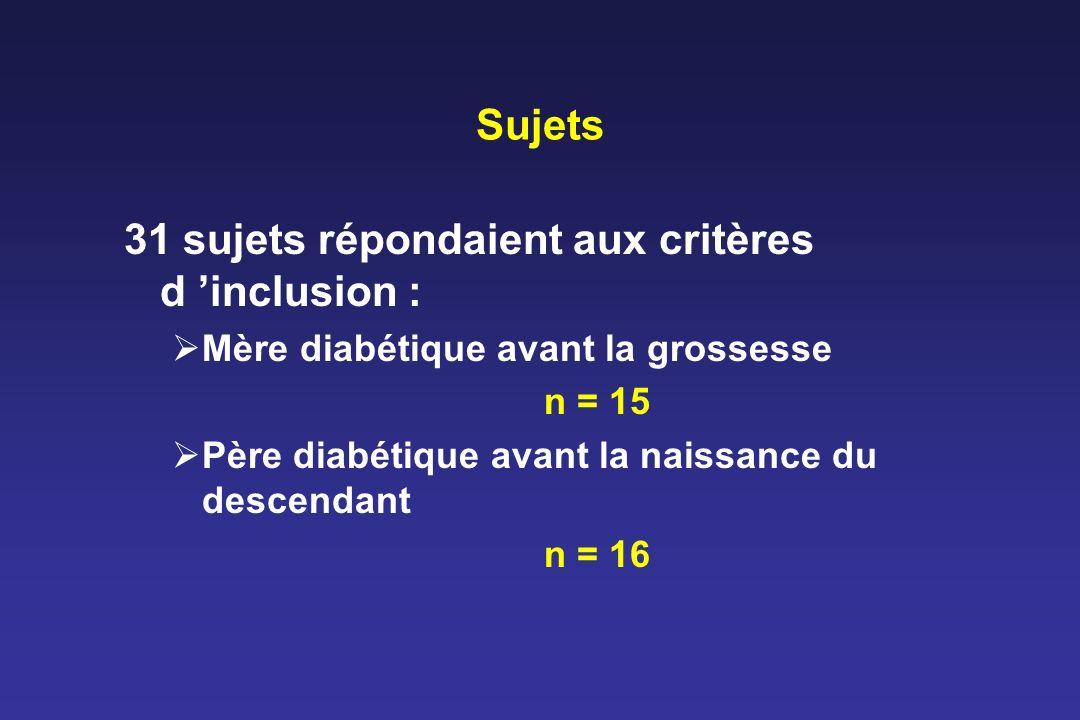 Sujets 31 sujets répondaient aux critères d inclusion : Mère diabétique avant la grossesse n = 15 Père diabétique avant la naissance du descendant n =