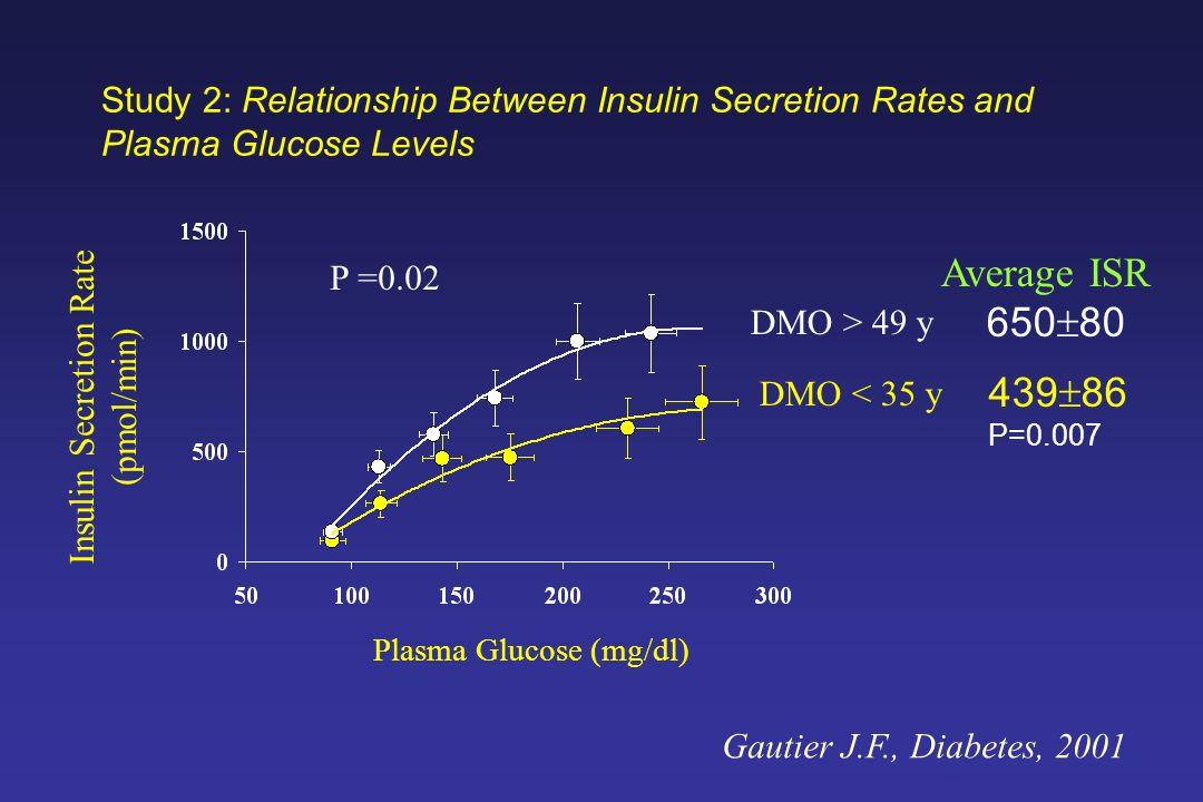 Study 2: Relationship Between Insulin Secretion Rates and Plasma Glucose Levels Plasma Glucose (mg/dl) Insulin Secretion Rate (pmol/min) DMO > 49 y DM