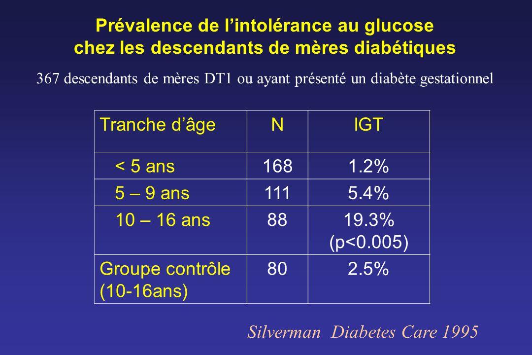 Prévalence de lintolérance au glucose chez les descendants de mères diabétiques Tranche dâgeNIGT < 5 ans1681.2% 5 – 9 ans1115.4% 10 – 16 ans8819.3% (p