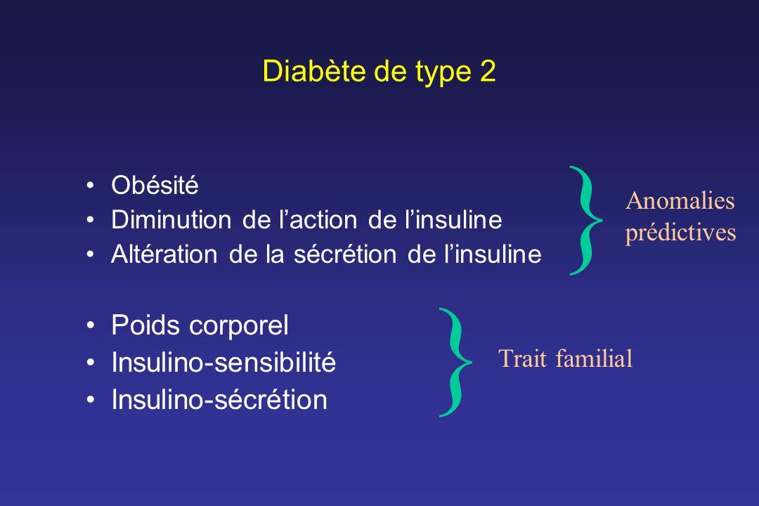 Diabète de type 2 Obésité Diminution de laction de linsuline Altération de la sécrétion de linsuline Poids corporel Insulino-sensibilité Insulino-sécr