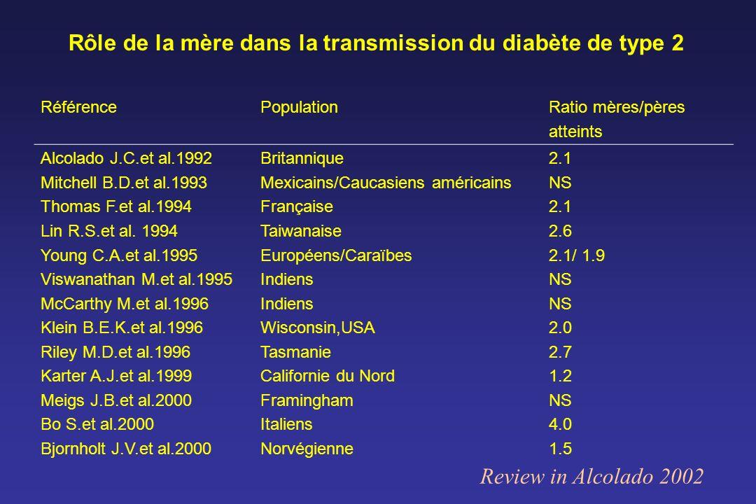 Rôle de la mère dans la transmission du diabète de type 2 RéférencePopulationRatio mères/pères atteints Alcolado J.C.et al.1992 Mitchell B.D.et al.199
