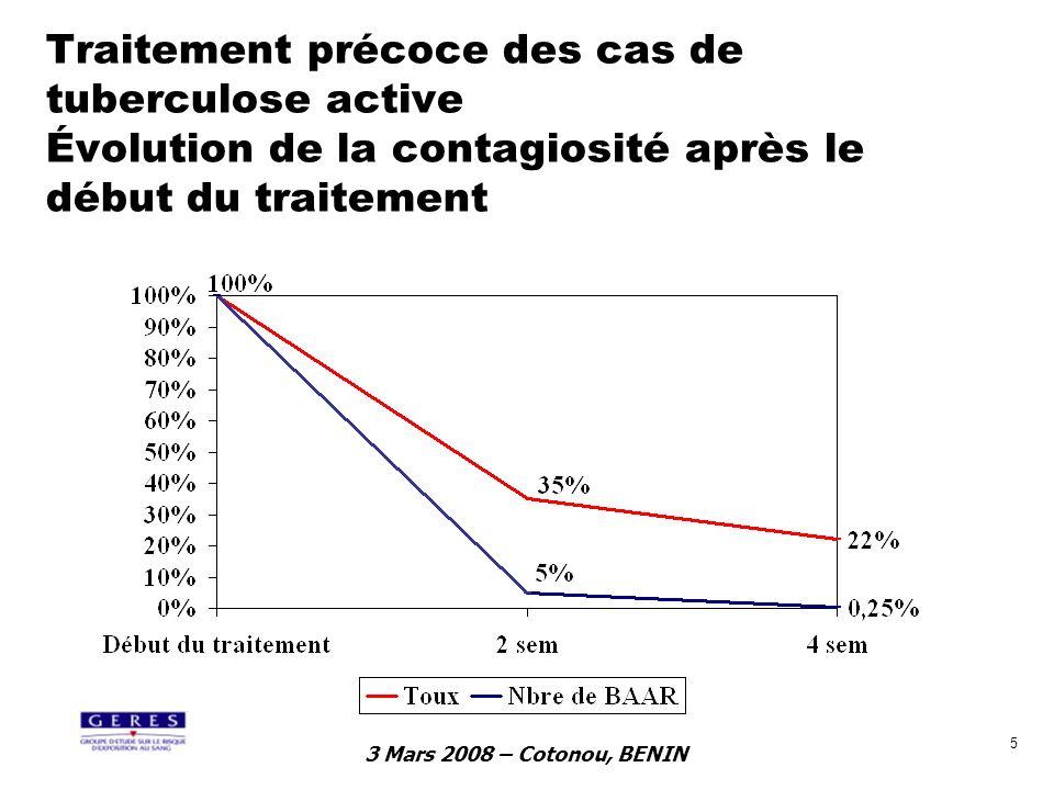 3 Mars 2008 – Cotonou, BENIN 6 Risque dinfection tuberculeuse au contact dun cas de tuberculose (méta-analyse Rouillon > 8000 cas) 0,3% 3,7% 20,2% 0% 5% 10% 15% 20% 25% personnes au même foyer proches parents ou amis collègues de travail