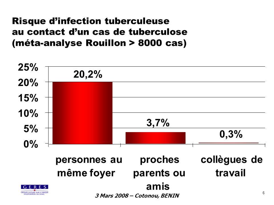 3 Mars 2008 – Cotonou, BENIN 7 Taux annuels de conversion tuberculinique chez les professionnels aux Etats-Unis –Début des années 1990 : Tous personnels = 0,1 à 10% Très exposés = 18 à 55% –Réduction avec la mise en place de mesures disolement respiratoire 4000 soignants dun hôpital : avant = 3,3 % après = 0,4 % 38 hôpitaux : avant = 1,2 % après = 0,4 % –NB : taux annuel de conversion tuberculinique de la population générale était estimée en 1986 à 8,6 / 100 000 Bolyard.