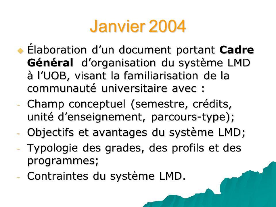 Janvier 2004 Élaboration dun document portant Cadre Général dorganisation du système LMD à lUOB, visant la familiarisation de la communauté universita