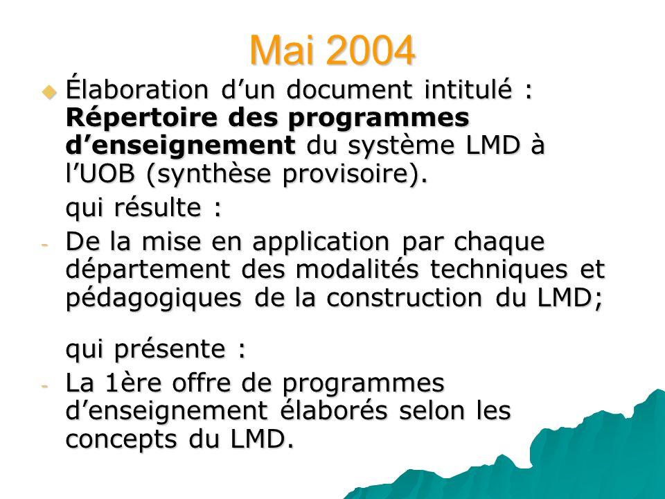 Mai 2004 Élaboration dun document intitulé : Répertoire des programmes denseignement du système LMD à lUOB (synthèse provisoire). Élaboration dun docu