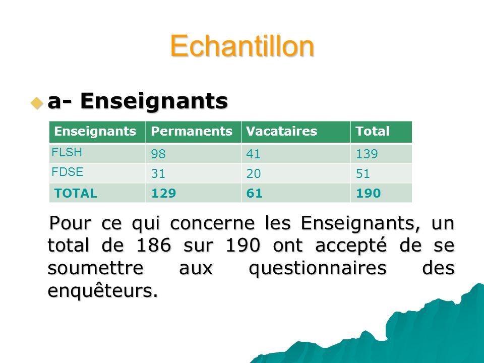 Echantillon a- Enseignants a- Enseignants Pour ce qui concerne les Enseignants, un total de 186 sur 190 ont accepté de se soumettre aux questionnaires