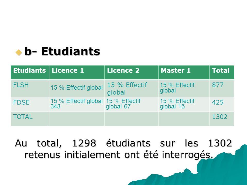 b- Etudiants b- Etudiants Au total, 1298 étudiants sur les 1302 retenus initialement ont été interrogés. EtudiantsLicence 1Licence 2Master 1Total FLSH