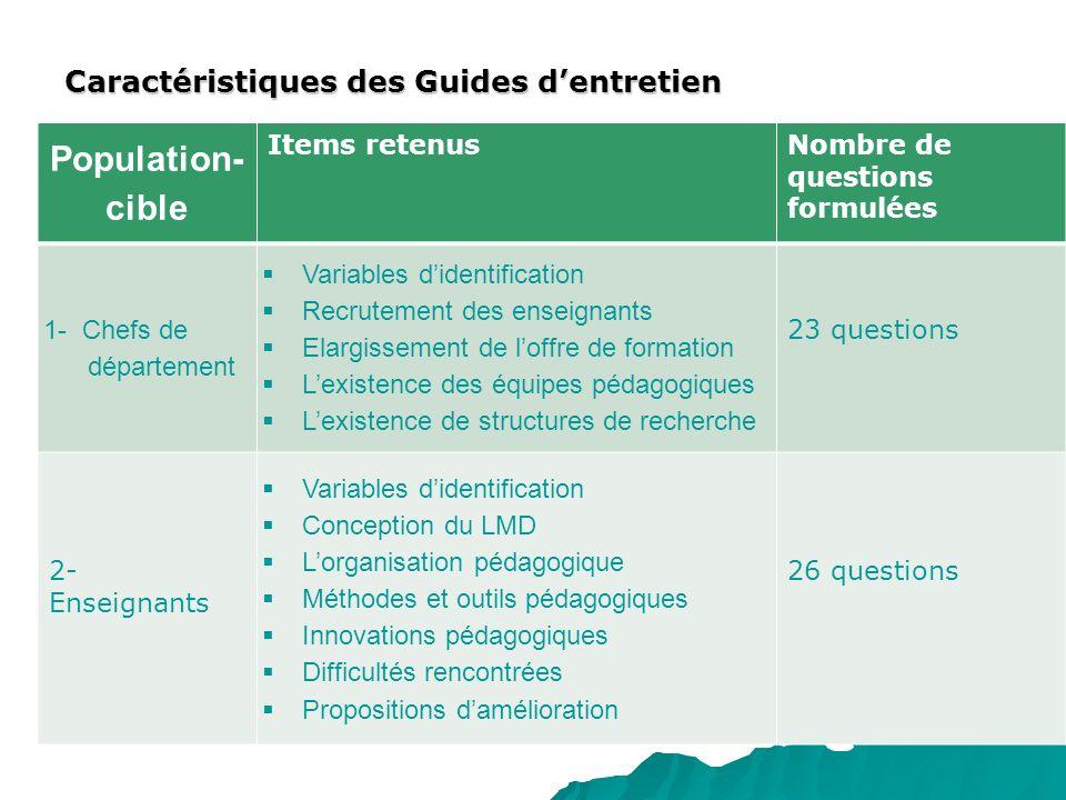 Caractéristiques des Guides dentretien Population- cible Items retenusNombre de questions formulées 1- Chefs de département Variables didentification