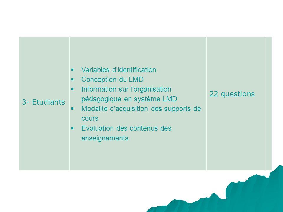 3- Etudiants Variables didentification Conception du LMD Information sur lorganisation pédagogique en système LMD Modalité dacquisition des supports d