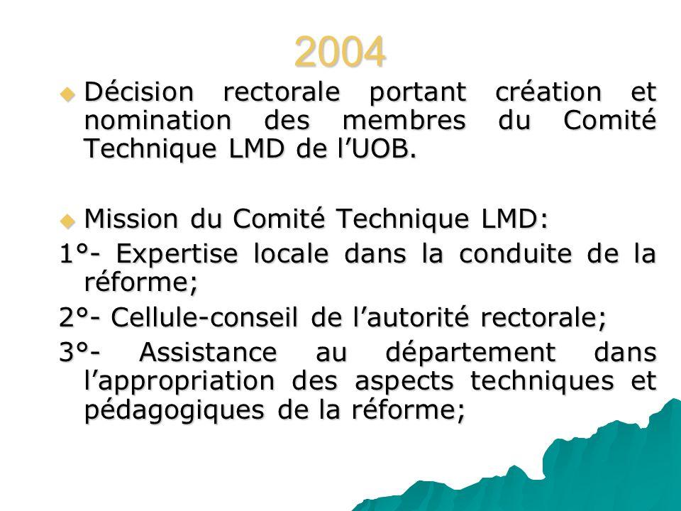 2004 Décision rectorale portant création et nomination des membres du Comité Technique LMD de lUOB. Décision rectorale portant création et nomination