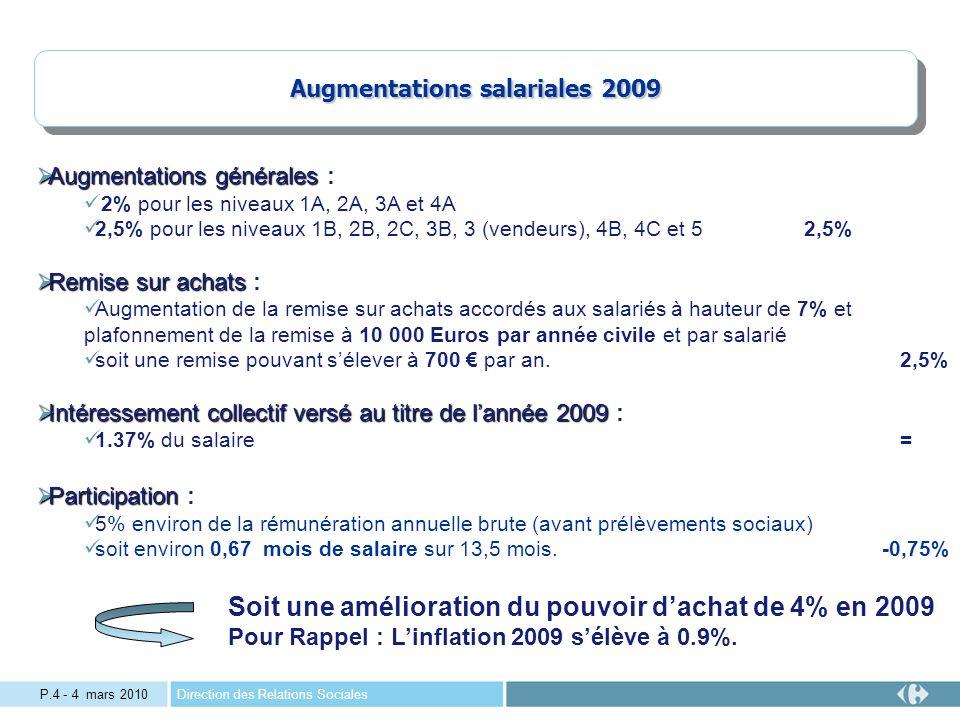 Direction des Relations SocialesP.4 - 4 mars 2010 Augmentations salariales 2009 Augmentations générales Augmentations générales : 2% pour les niveaux 1A, 2A, 3A et 4A 2,5% pour les niveaux 1B, 2B, 2C, 3B, 3 (vendeurs), 4B, 4C et 52,5% Remise sur achats Remise sur achats : Augmentation de la remise sur achats accordés aux salariés à hauteur de 7% et plafonnement de la remise à 10 000 Euros par année civile et par salarié soit une remise pouvant sélever à 700 par an.2,5% Intéressement collectif versé au titre de lannée 2009 Intéressement collectif versé au titre de lannée 2009 : 1.37% du salaire= Participation Participation : 5% environ de la rémunération annuelle brute (avant prélèvements sociaux) soit environ 0,67 mois de salaire sur 13,5 mois.