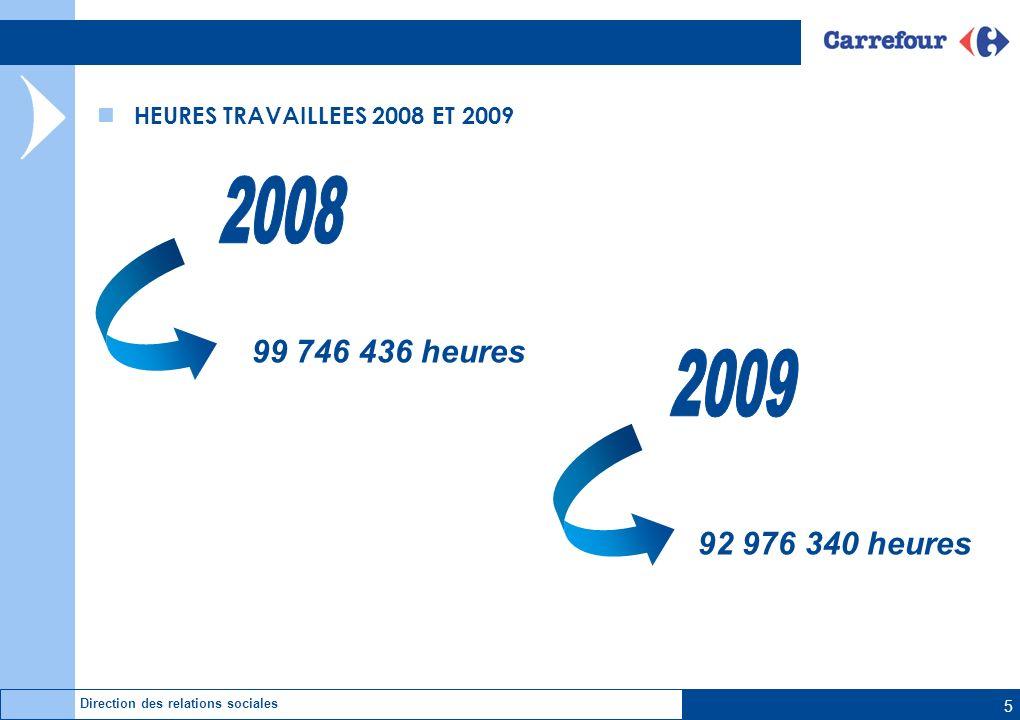 5 Direction des relations sociales HEURES TRAVAILLEES 2008 ET 2009 99 746 436 heures 92 976 340 heures