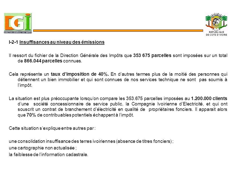 I-2-1 Insuffisances au niveau des émissions Il ressort du fichier de la Direction Générale des Impôts que 353 675 parcelles sont imposées sur un total de 866.044 parcelles connues.