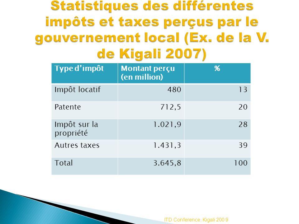 Type dimpôtMontant perçu (en million) % Impôt locatif48013 Patente712,520 Impôt sur la propriété 1.021,928 Autres taxes1.431,339 Total3.645,8100 ITD C