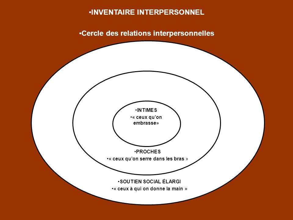 INVENTAIRE INTERPERSONNEL Cercle des relations interpersonnelles PROCHES « ceux quon serre dans les bras » INTIMES « ceux quon embrasse» SOUTIEN SOCIA