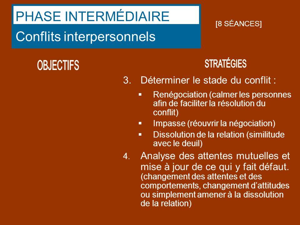 3.Déterminer le stade du conflit : Renégociation (calmer les personnes afin de faciliter la résolution du conflit) Impasse (réouvrir la négociation) D