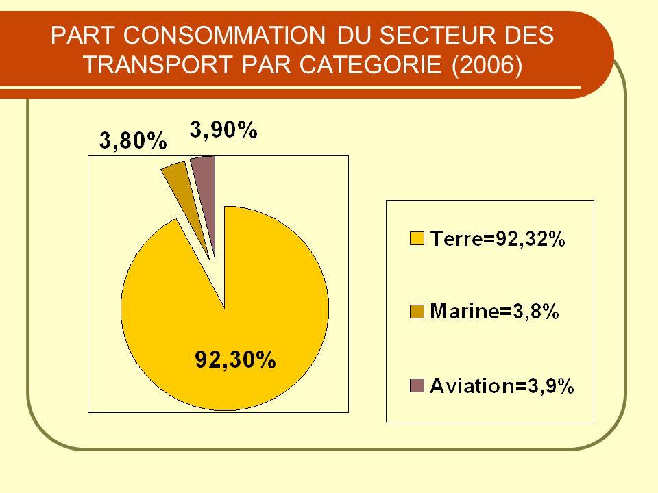 PART CONSOMMATION DU SECTEUR DES TRANSPORT PAR CATEGORIE (2006)