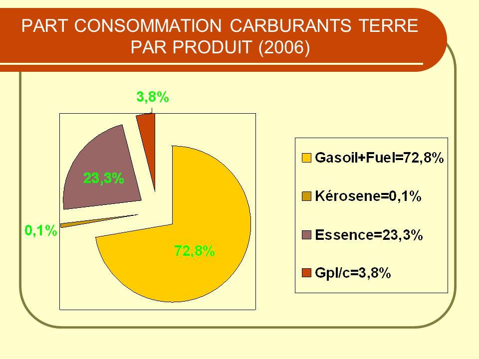 PART CONSOMMATION CARBURANTS TERRE PAR PRODUIT (2006)