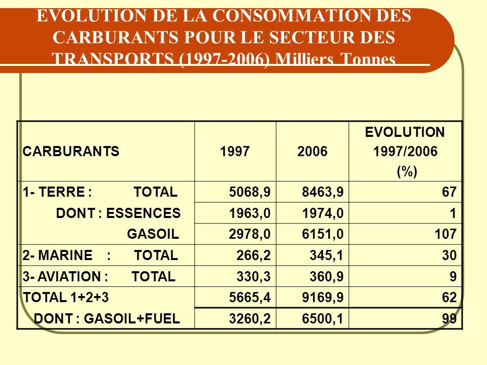 EVOLUTION DE LA CONSOMMATION DES CARBURANTS POUR LE SECTEUR DES TRANSPORTS (1997-2006) Milliers Tonnes CARBURANTS19972006 EVOLUTION 1997/2006 (%) 1- T