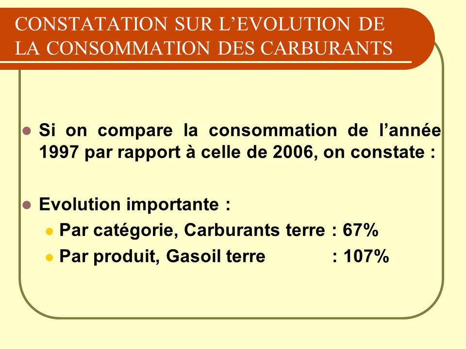 CONSTATATION SUR LEVOLUTION DE LA CONSOMMATION DES CARBURANTS Si on compare la consommation de lannée 1997 par rapport à celle de 2006, on constate :